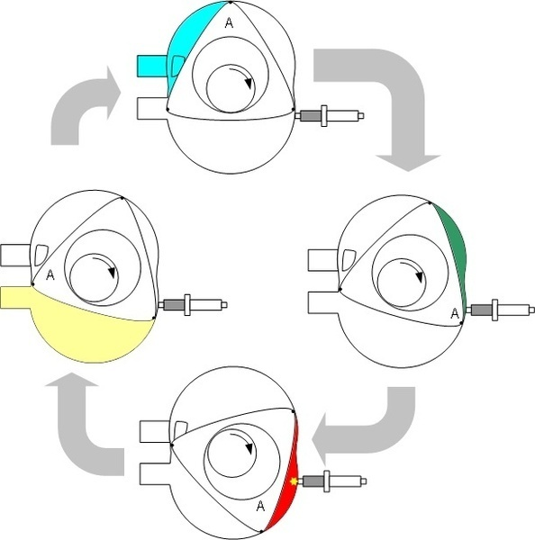 Shown above is a diagram of the cycle that occurs in the wankel engine. The four stages of the cycle are input of fuel, compression of the fuel, ignition of the fuel causing expansion of gases, and finally the removal of the exhaust gases.  (credit: Courtesy of Wikimedia Commons)