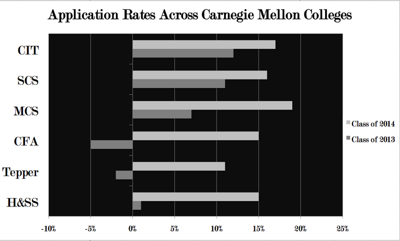 Application increases for this year range from 11 percent to 19 percent as compared to 2007, with the largest increases seen in the Mellon College of Science and the Carnegie Institute of Technology. (credit: Maria Raffaele/Art Editor)