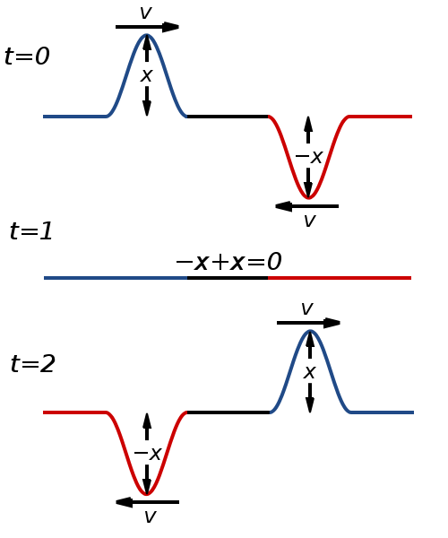Destructive interference is the basis of noise-cancelation. The diagram shows two waves, in the top and bottom line, which can overlap and cancel as seen in the middle line. This can apply to sound waves. (credit: Courtesy of Wikimedia Commons)