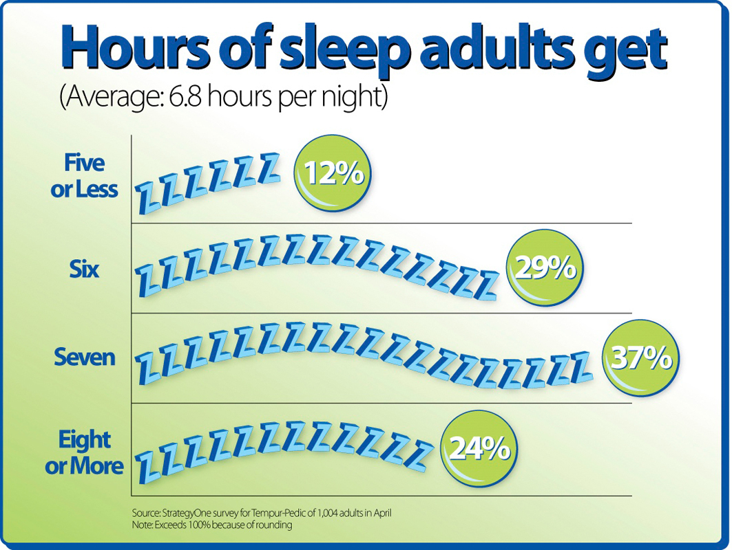 The majority of adults receive less than eight hours of sleep every night. The survey above was conducted in April 2009 by Tempur-Pedic. Percentages sum to more than 100 due to rounding of percentages. (credit: Courtesy of Wikimedia Commons)
