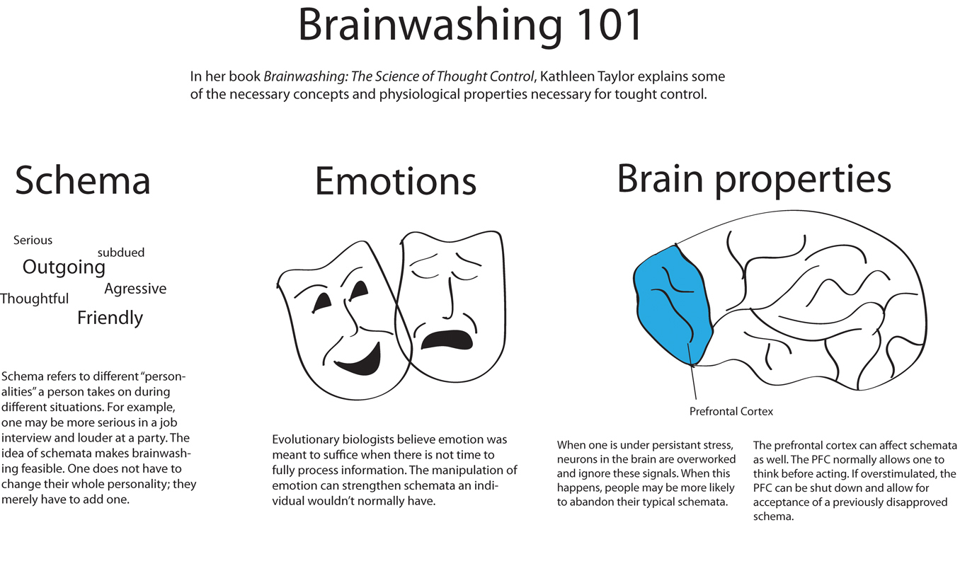 brainwashing the science of thought control pdf
