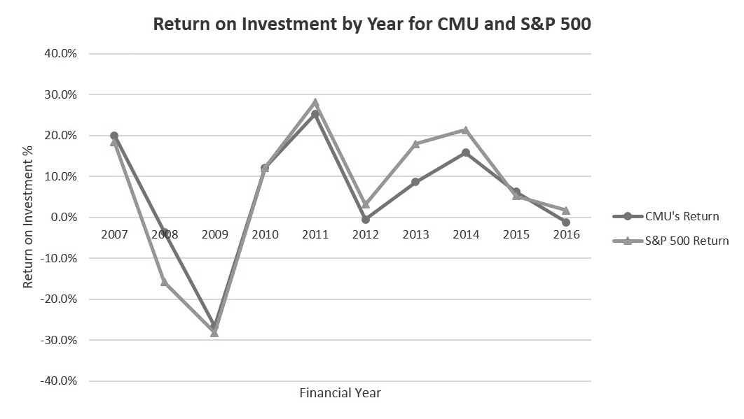 Over the past ten years, the S&P 500 has gained 65.24 percent while Carnegie Mellon's carefully-chosen investment strategy has yielded returns of 56.3 percent. While the university's investments in hedge funds do offer greater risk-adjusted rates of return, as shown by Carnegie Mellon's outperforming the stock market during the Great Recesion, over the long run, the passively investing the stock market is likelier to do better or at least just as well with much less effort and thus cost. (credit: Shlok Goyal/)