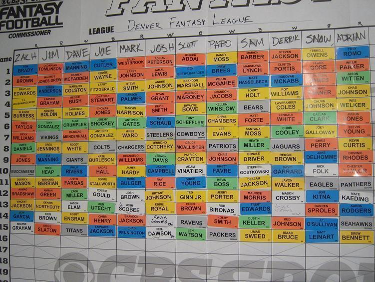 The Tartan kicked off year two of fantasy football with the draft, the method of initially building teams. Draft boards are largely virtual, not physical. (credit: Courtesy of Jim F via Wikimedia Commons)