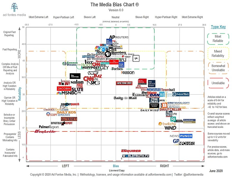 Many media outlets have some bias associated with them. This directly affects what information their audience consumes. Getting information from multiple sources can balance this, but few people have time to view multiple sources.